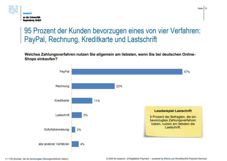 The Ibi study that shows PayPal is the most popular payment method in Germany.