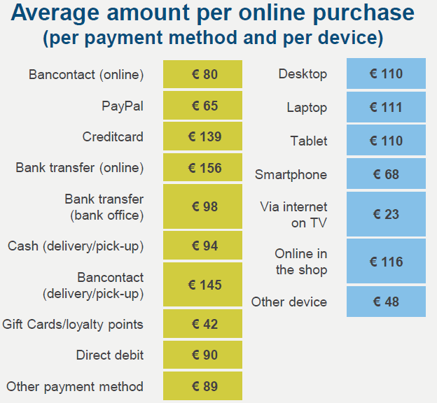 The average amount per online purchase, per payment method and per device.