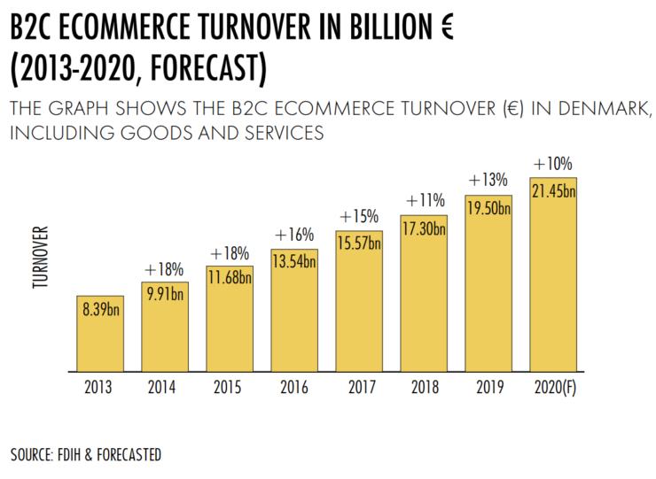 Ecommerce revenue in Denmark