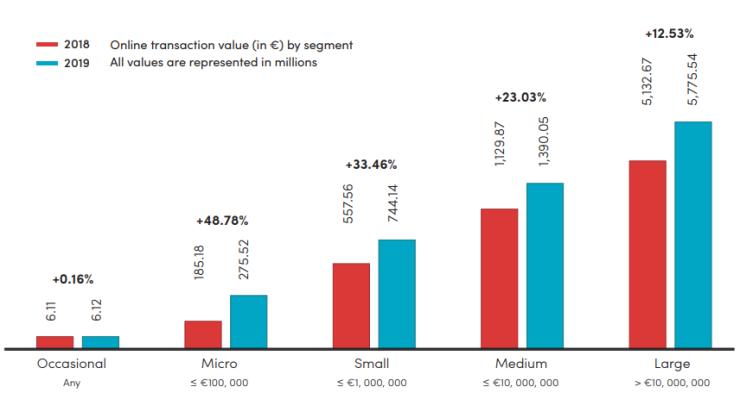 El crecimiento de las tiendas en línea en Bélgica.