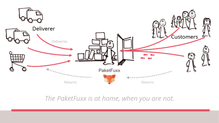 PaketFuxx, as explained by Hermes.