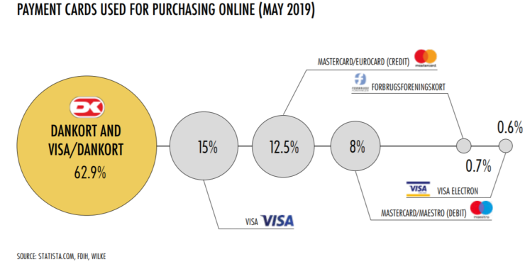 Popular online payment methods in Denmark.