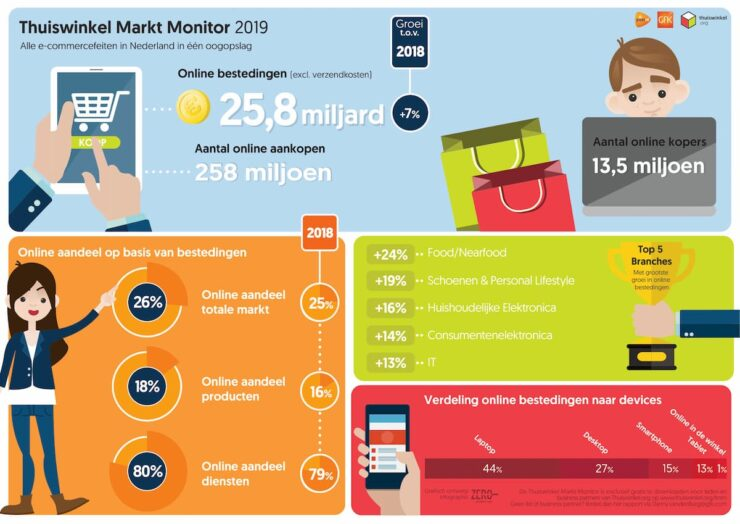 Thuiswinkel Markt Monitor 2019