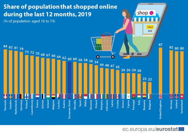 Online shopping in the EU