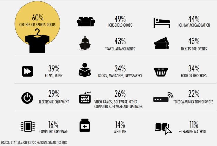 online shopping uk statistics