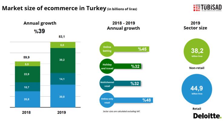 Ecommerce market in Turkey