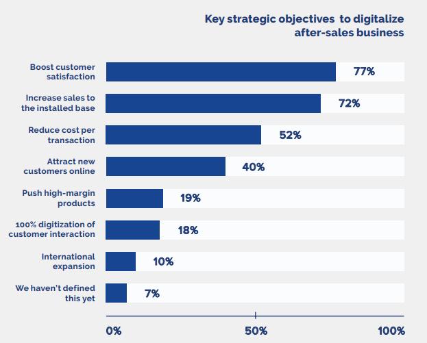 Key strategic objectives to digitalize after-sales business