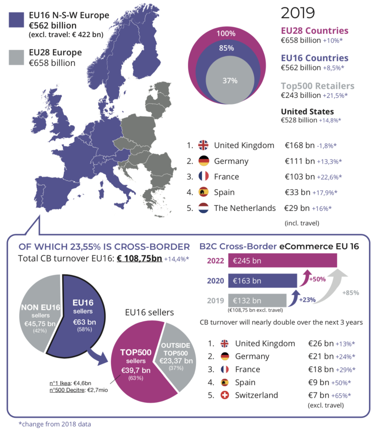 Cross-border ecommerce in Europe (2019).
