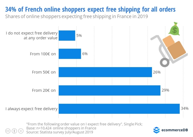 Free delivery expectations among online shoppers in France.