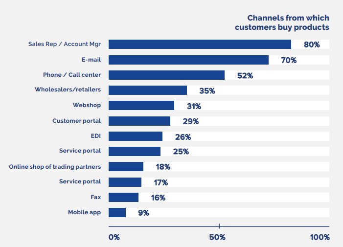 Msot common sales channels of manufacturers.