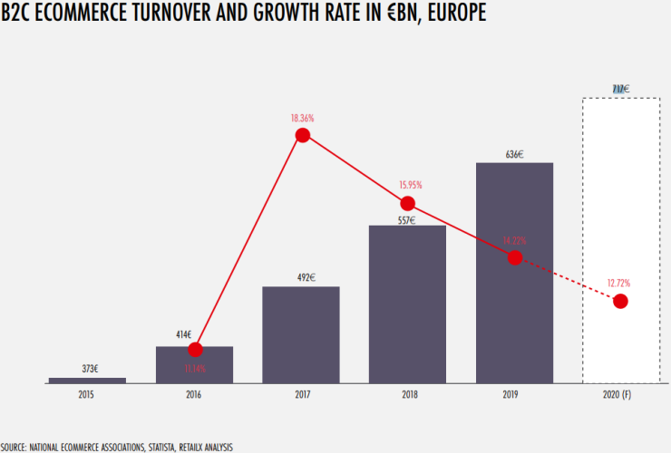 Ecommerce in Europe (2015-2020)