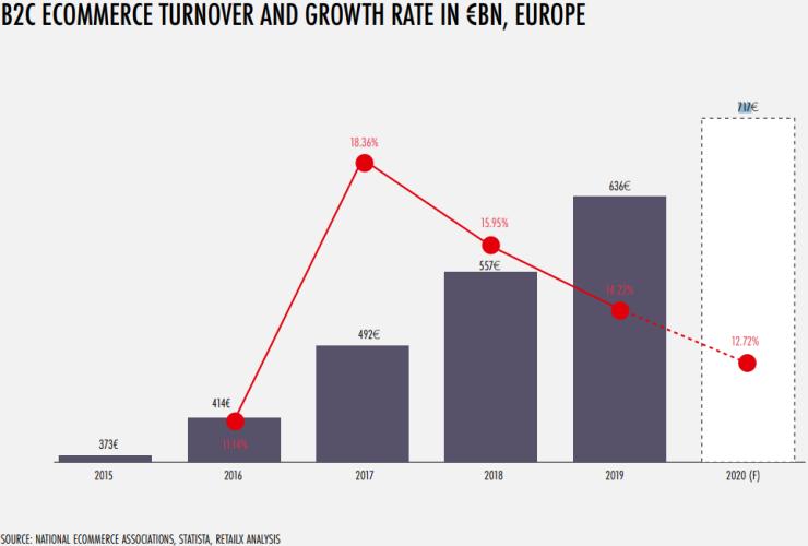 Comercio electrónico en Europa (2015-2020)