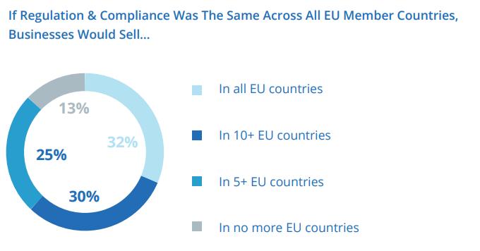 Regulation & compliance