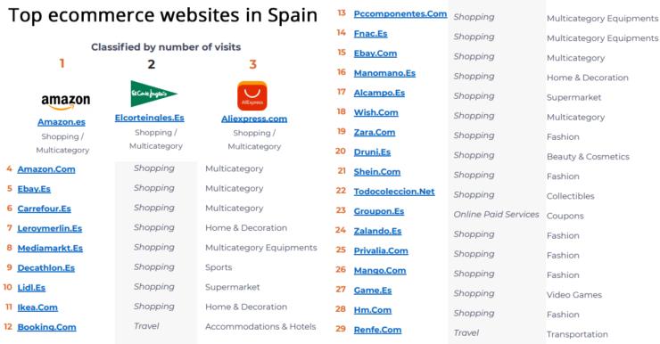 Top ecommerce websites in Spain