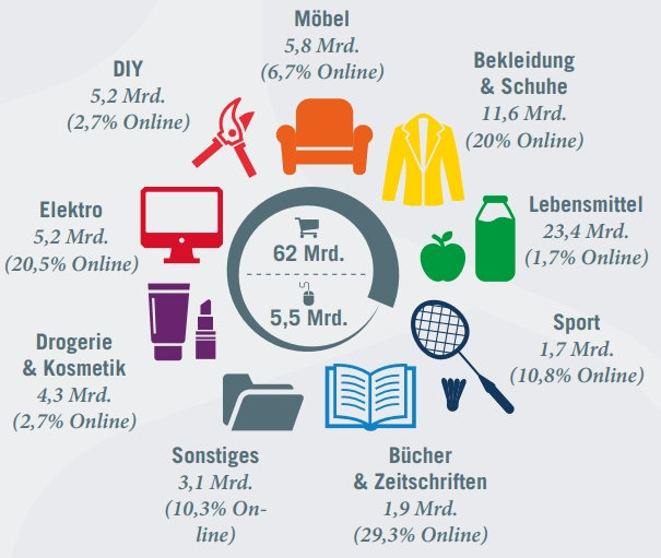 Ecommerce share per category, in Austria