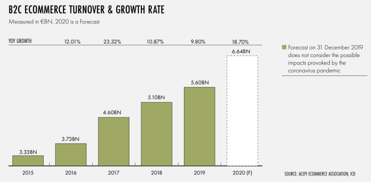 Ecommerce turnover in Portugal