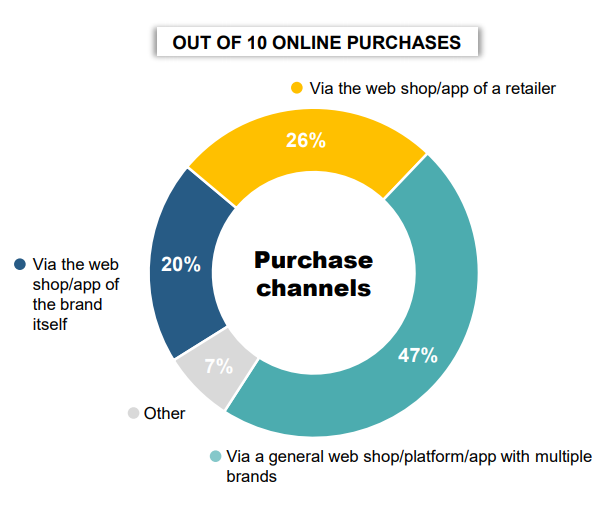 Online purchases through platforms