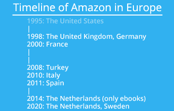 Timeline of Amazon in Europe