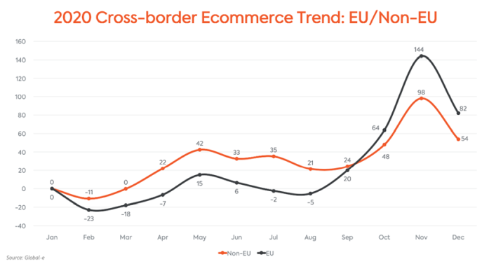 Cross-border ecommerce trend EU/non-EU