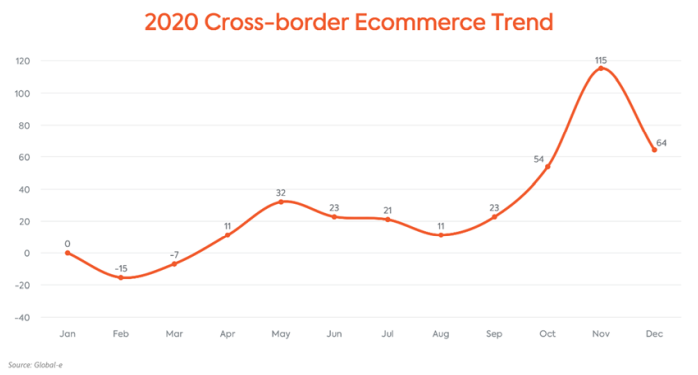 Cross-border ecommerce trend