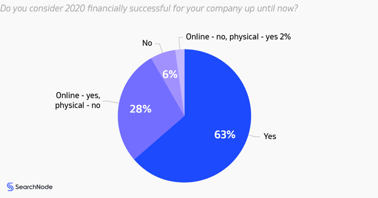 Financial results for ecommerce companies - Searchnode 2021