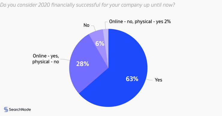 Resultados financeiros para empresas de comércio eletrônico - Searchnode 2021