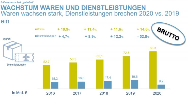 The development of ecommerce in Germany.