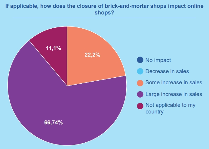 The impact of the closure of brick-and-mortar shops on online shops