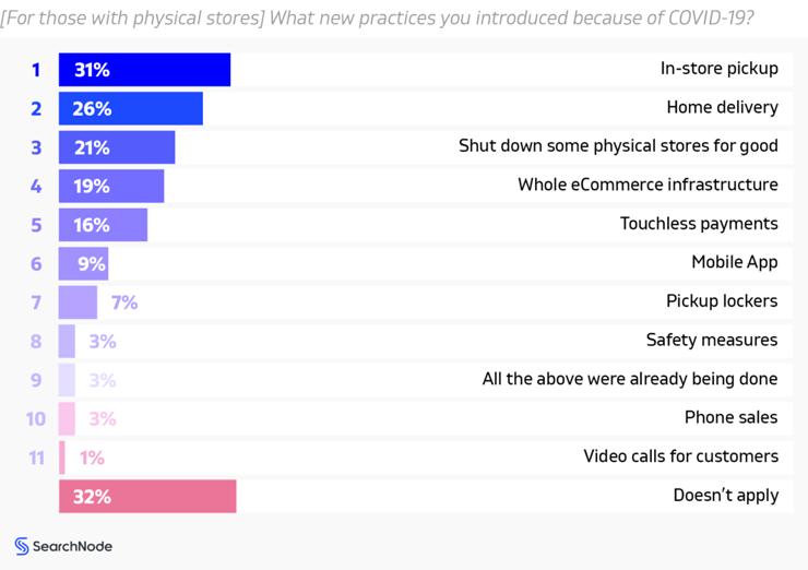 Measurements taken by offline retailers - Searchnode 2021