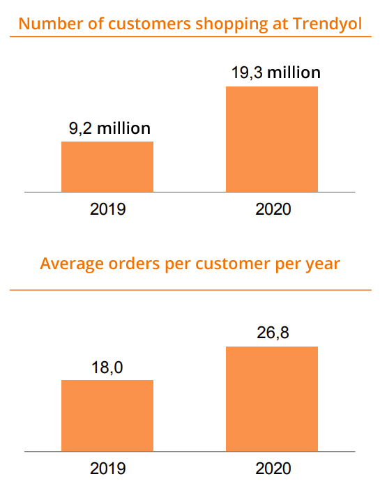 Statistics on Trendyol in 2020.