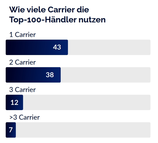 The number of carriers used by the top 100 online retailers