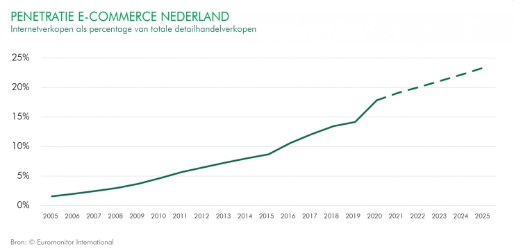 Ecommerce share in the Netherlands.