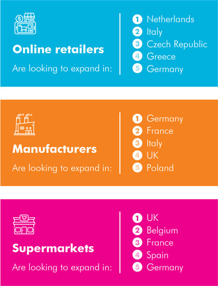 Countries across Europe where online retailers, manufacturers, and supermarkets want to expand to