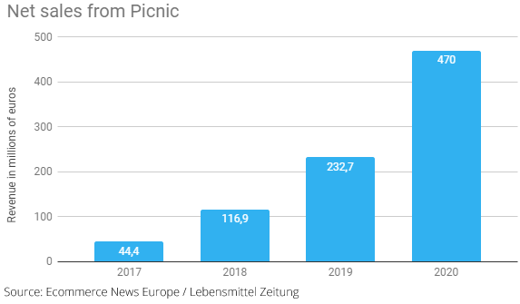 Online sales of Picnic