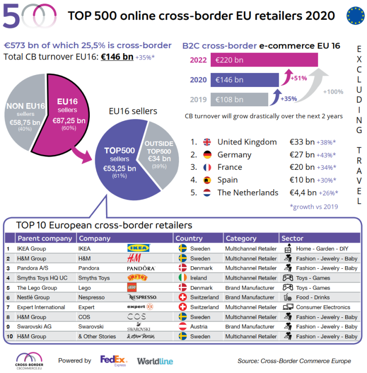 Cross-border ecommerce in Europe (2020).