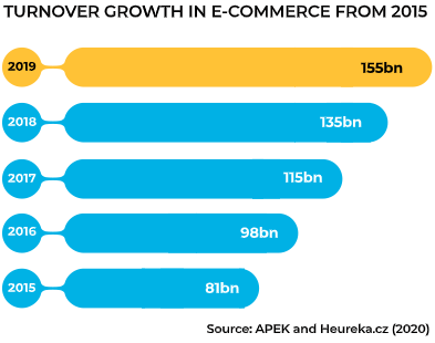Ecommerce in the Czech Republic (in billions of korun)
