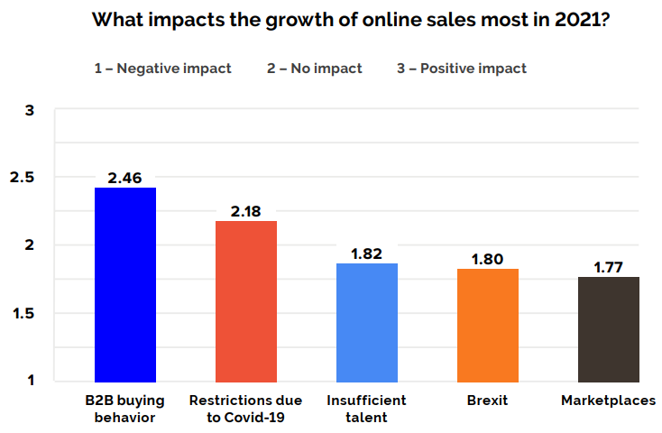 What impacts the growth of online sales most in 2021?