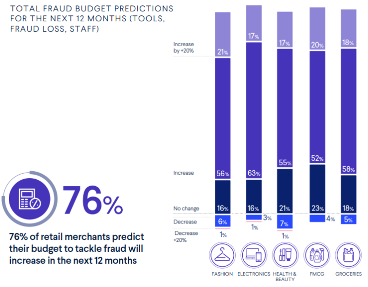 Fraud budget forecast in the next 12 months
