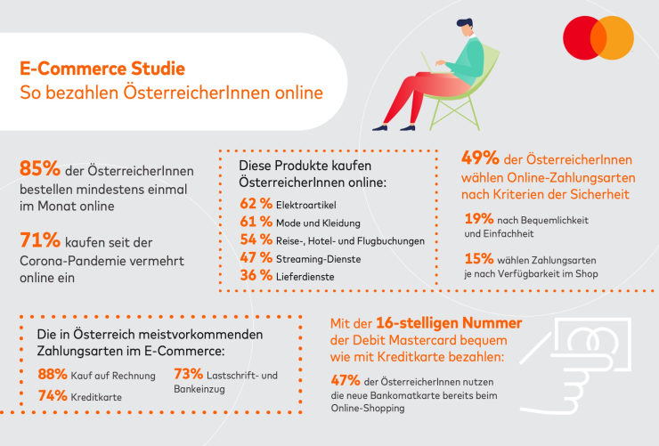 Ecommerce study in Austria