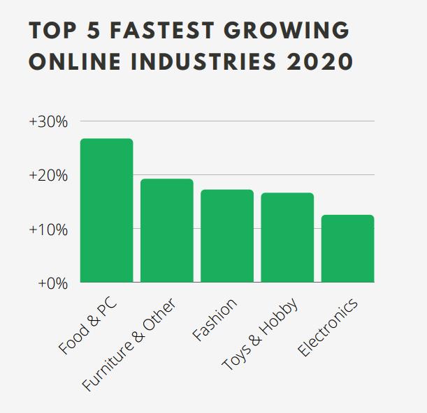 Top 5 fastest growing online industries in Belgium