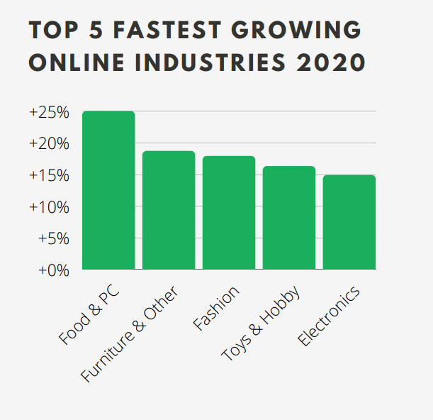 Top 5 fastest growing online industries in France