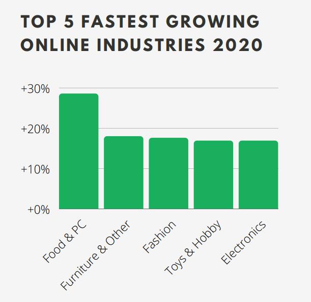 Top 5 fastest growing online industries in Germany