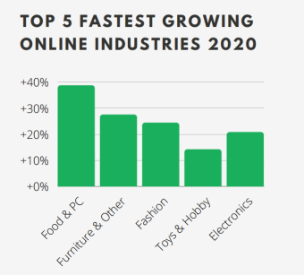 Top 5 fastest growing online industries in Italy
