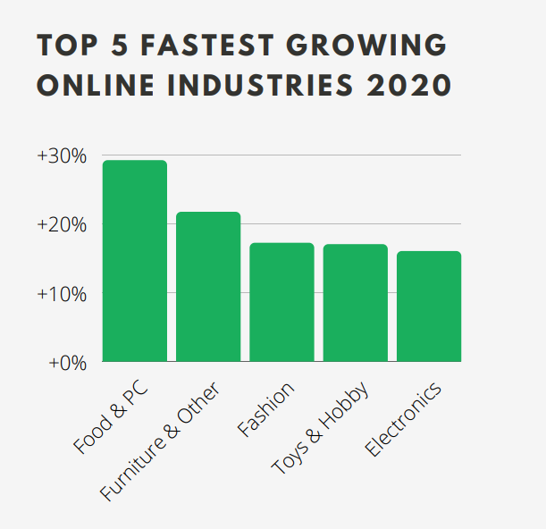 Top 5 fastest growing online industries in the Netherlands