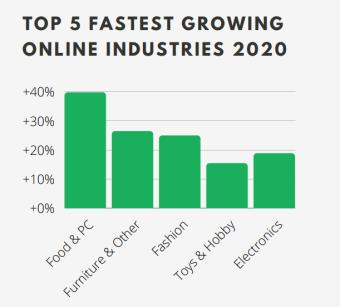 Top 5 fastest growing online industries in Spain