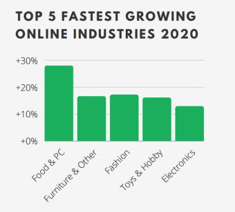Top 5 fastest growing online industries in the United Kingdom