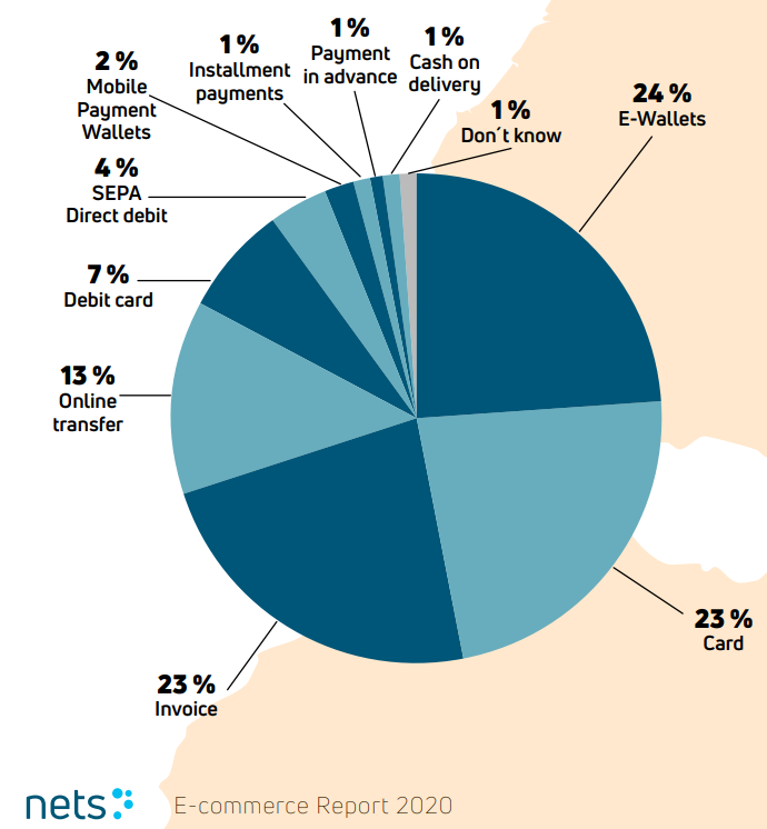 Preferred payment methods in Austria (source: Nets)
