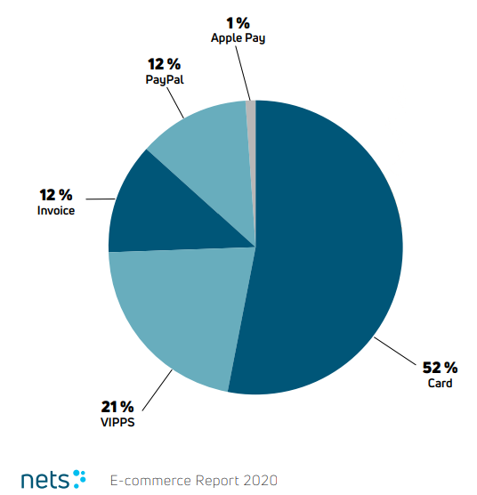 Preferred payment methods in Norway (source: Nets)