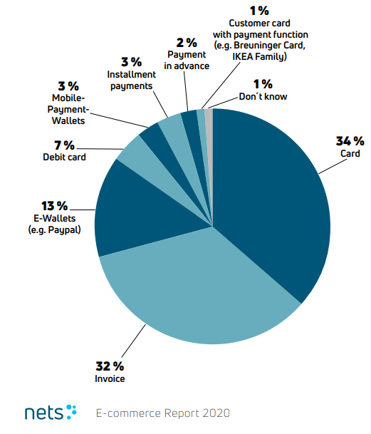 Preferred payment methods in Switzerland (source: Nets)