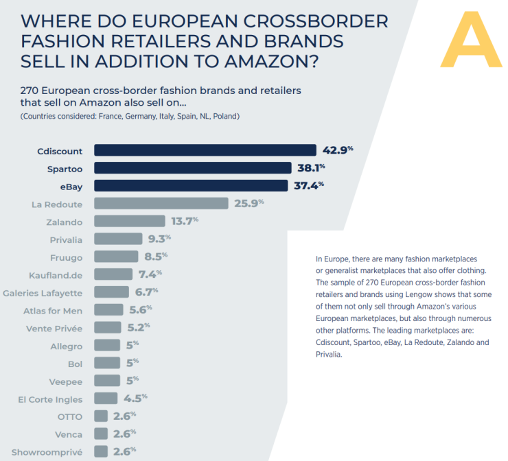 Where do European crossborder fashion retailers and brands sell in addition to Amazon?